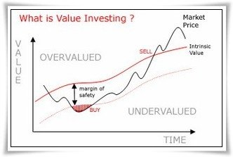 Come investire con la strategia del Value Investing